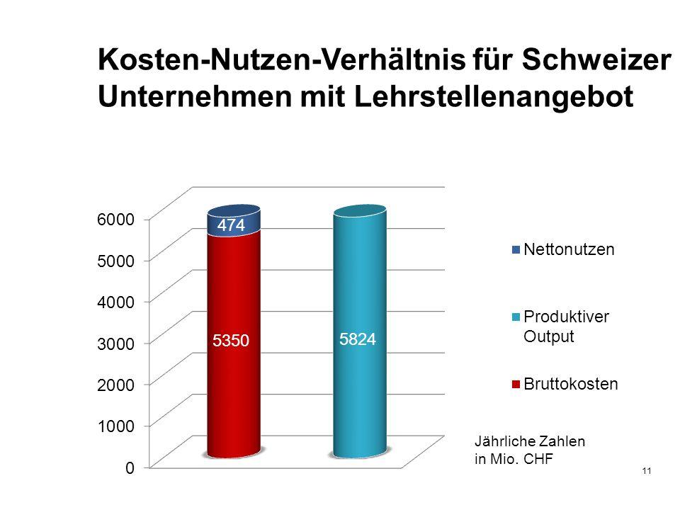 11 Kosten-Nutzen-Verhältnis für Schweizer Unternehmen mit Lehrstellenangebot