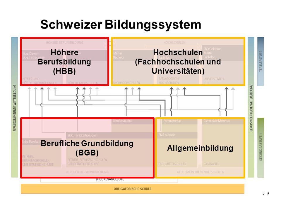 5 5 Berufliche Grundbildung (BGB) Höhere Berufsbildung (HBB) Allgemeinbildung Hochschulen (Fachhochschulen und Universitäten)