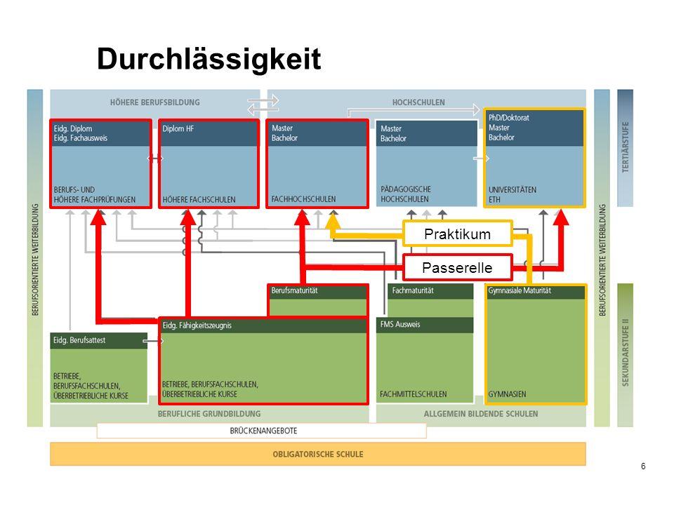 7 Dualität in der beruflichen Grundbildung PraxisTheorie Ausbildung im Betrieb (3-4 Tage pro Woche) Ausbildung in Berufsfachschule (1-2 Tage pro Woche) 2 Jahre Eidgenössisches Berufsattest (EBA) 3 oder 4 Jahre Eidg.