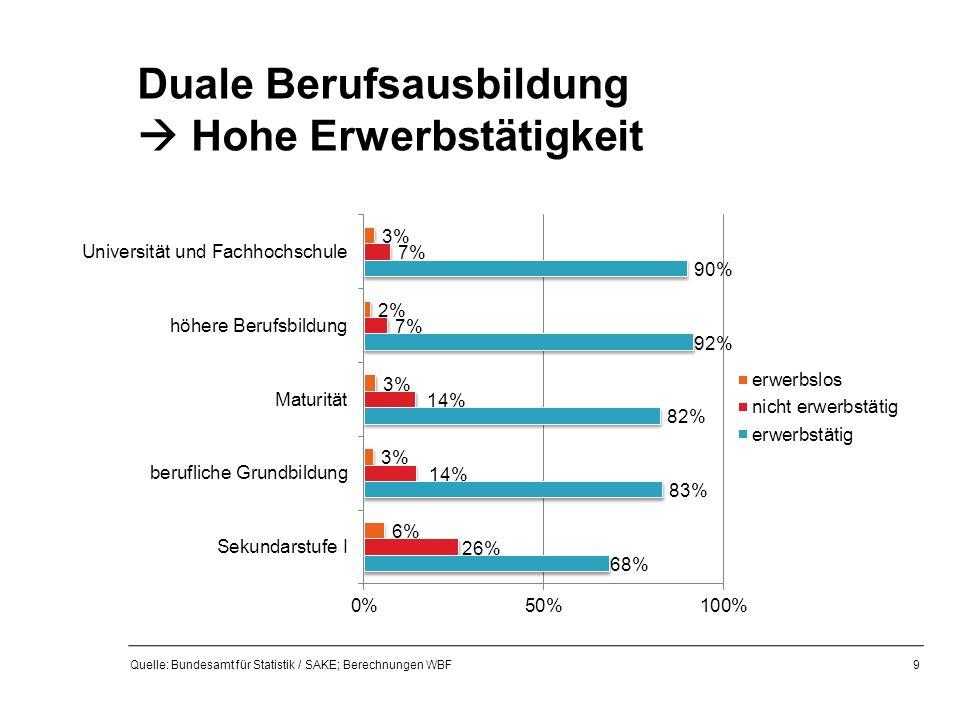 Duale Berufsausbildung  Hohe Erwerbstätigkeit Quelle: Bundesamt für Statistik / SAKE; Berechnungen WBF 9