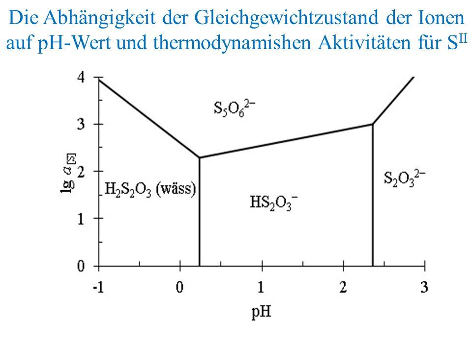 Die Abhängigkeit der Gleichgewichtzustand der Ionen auf pH-Wert und thermodynamishen Aktivitäten für S II