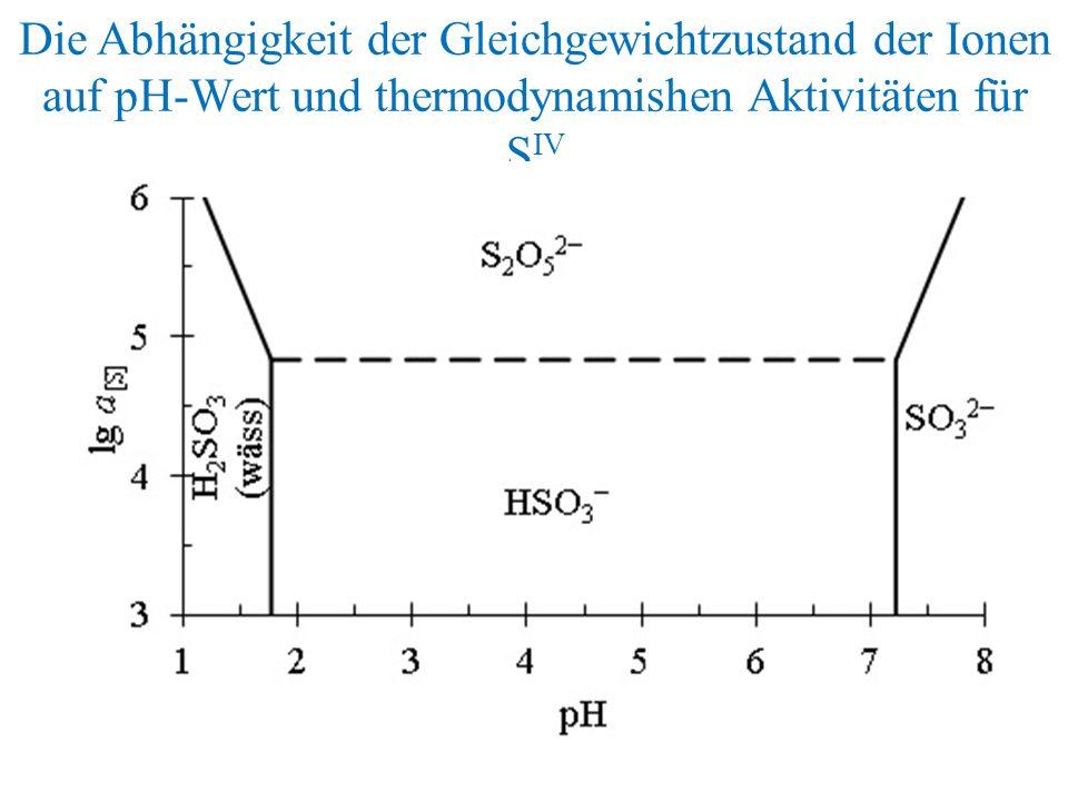 Die Abhängigkeit der Gleichgewichtzustand der Ionen auf pH-Wert und thermodynamishen Aktivitäten für S IV