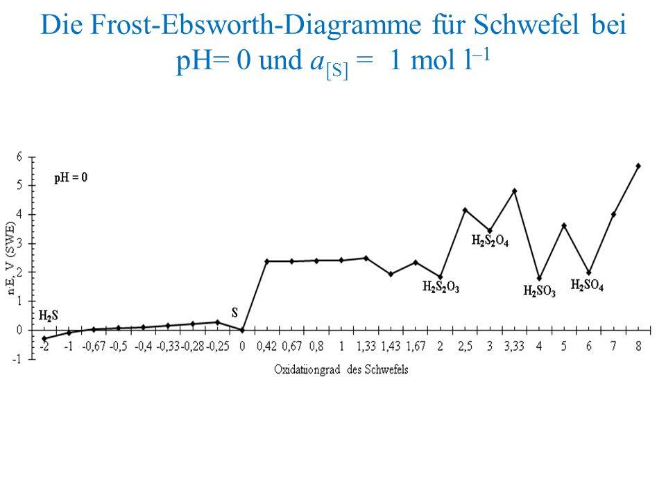Die Frost-Ebsworth-Diagramme für Schwefel bei pH= 0 und a [S] = 1 mol l –1