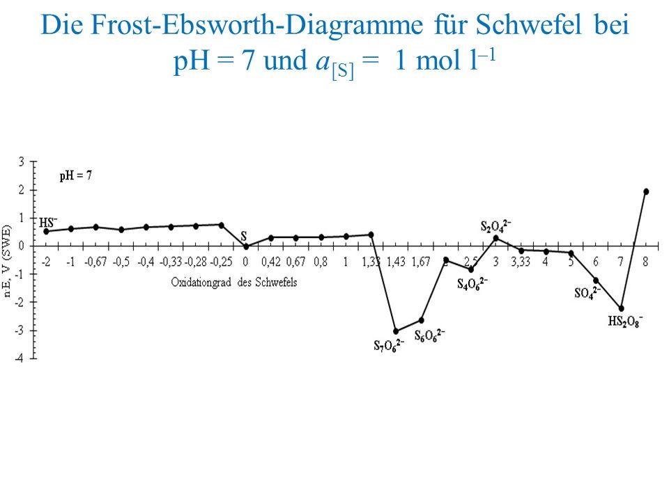 Die Frost-Ebsworth-Diagramme für Schwefel bei pH = 7 und a [S] = 1 mol l –1