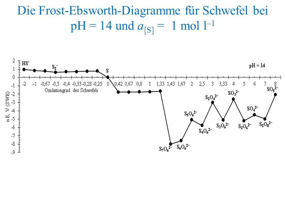 Die Frost-Ebsworth-Diagramme für Schwefel bei pH = 14 und a [S] = 1 mol l –1