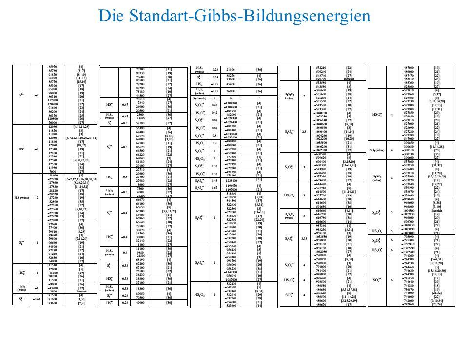 Die Standart-Gibbs-Bildungsenergien