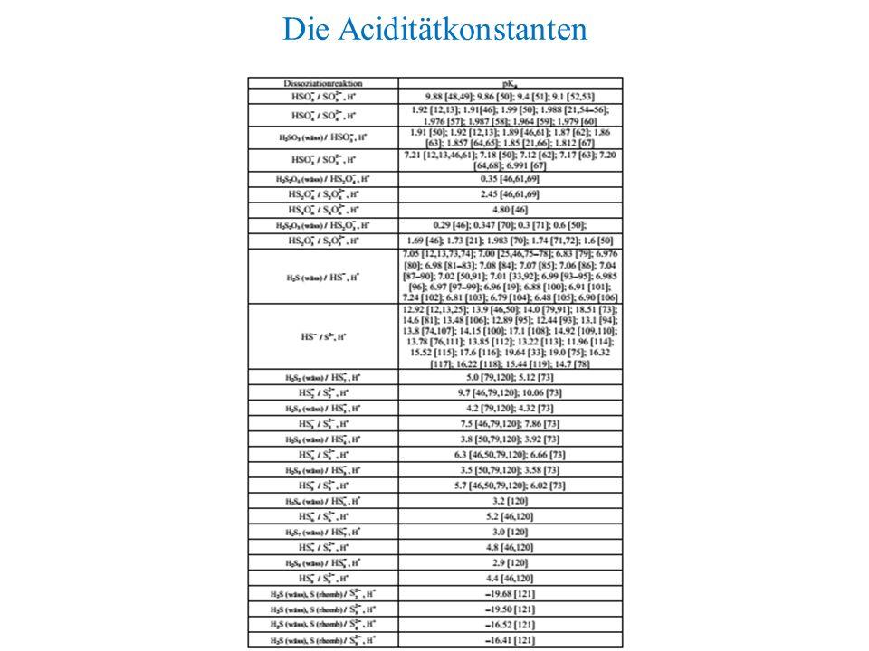Die Aciditätkonstanten