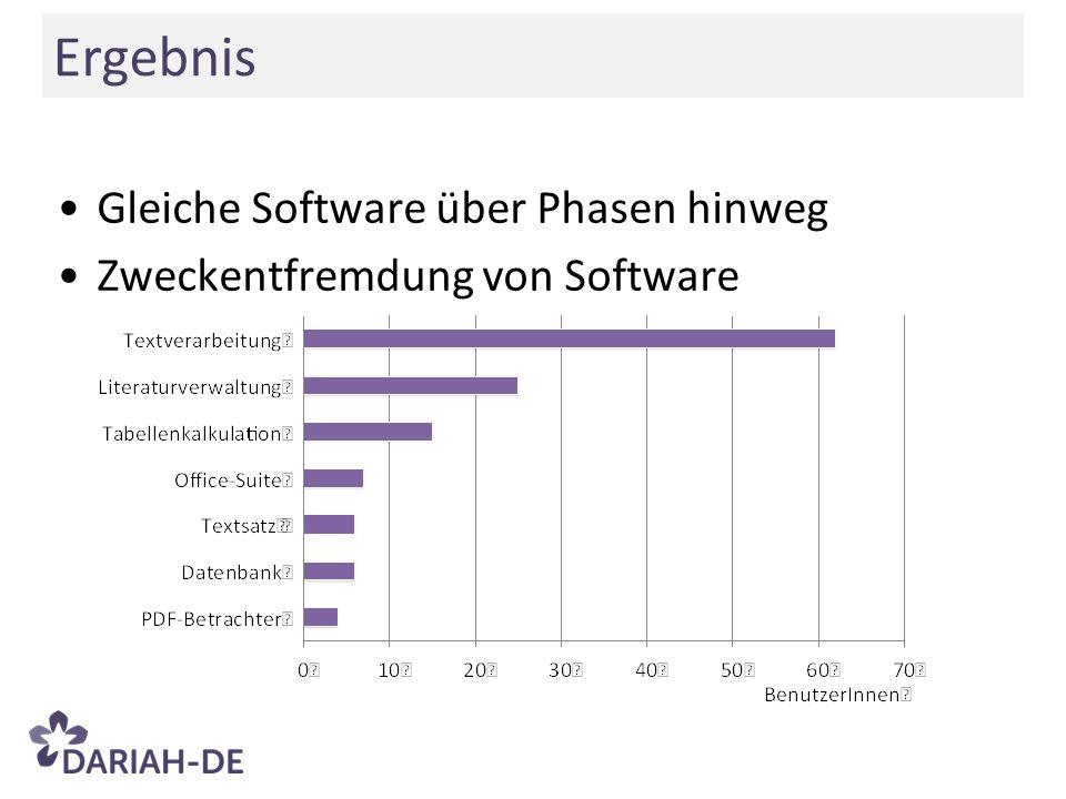 Gleiche Software über Phasen hinweg Zweckentfremdung von Software Ergebnis
