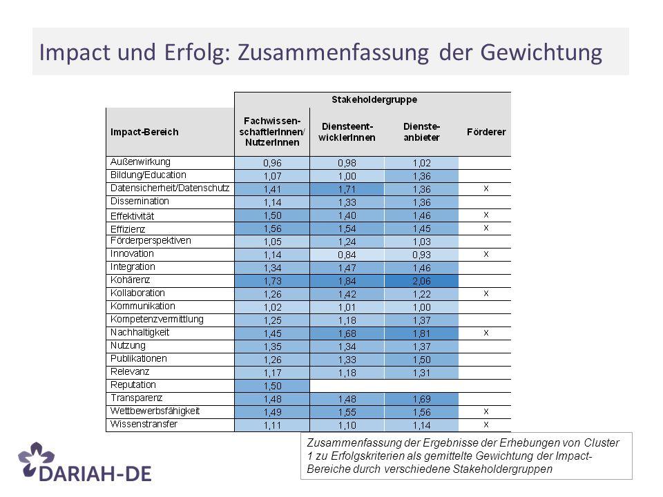 Impact und Erfolg: Zusammenfassung der Gewichtung Zusammenfassung der Ergebnisse der Erhebungen von Cluster 1 zu Erfolgskriterien als gemittelte Gewichtung der Impact- Bereiche durch verschiedene Stakeholdergruppen
