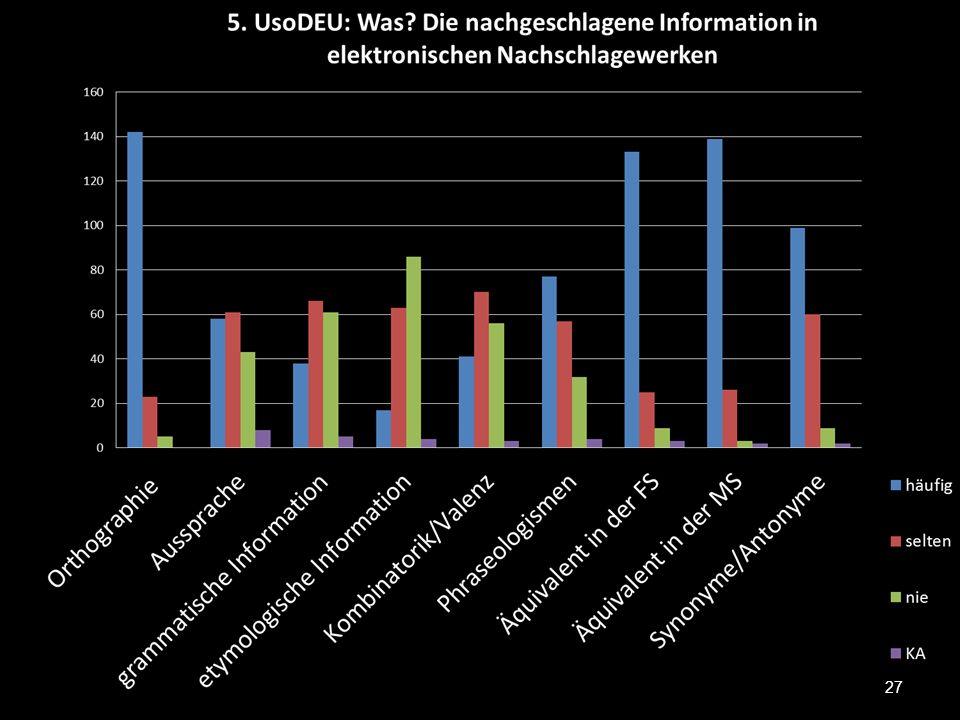 Suchziel 28 elektronische WBer Print Zum Übersetzen84,2%62% Zur Erstellung eines Textes74,9%64,3% Zur Korrektur eines Textes58,5%40,9% Beim Lesen56,7%55,5% Aus Neugier52,0%54,4% 6.