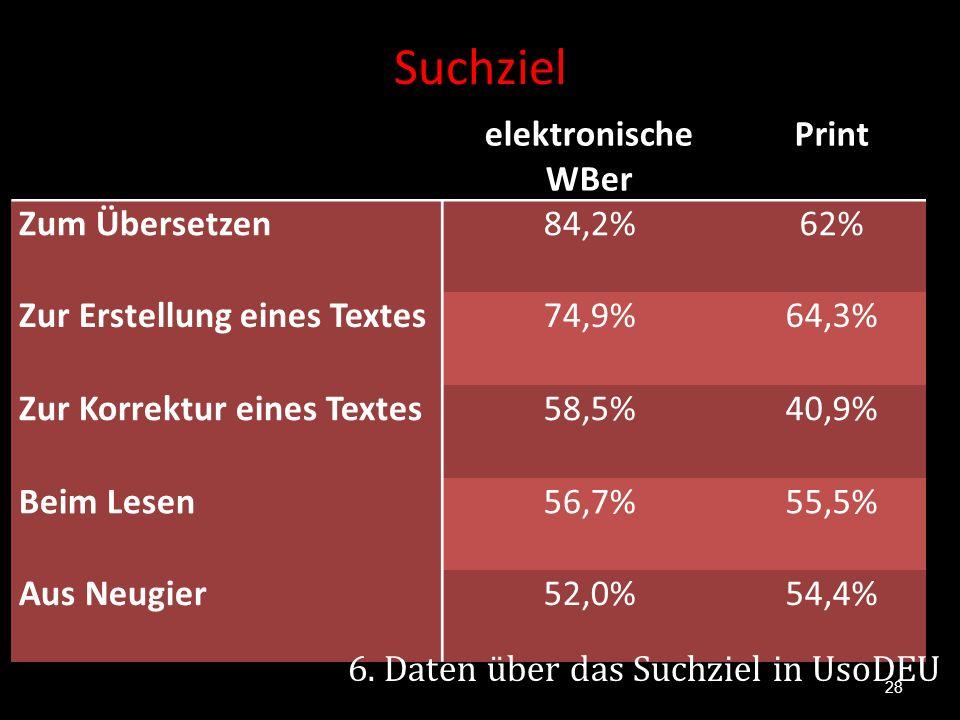 Suchziel 28 elektronische WBer Print Zum Übersetzen84,2%62% Zur Erstellung eines Textes74,9%64,3% Zur Korrektur eines Textes58,5%40,9% Beim Lesen56,7%