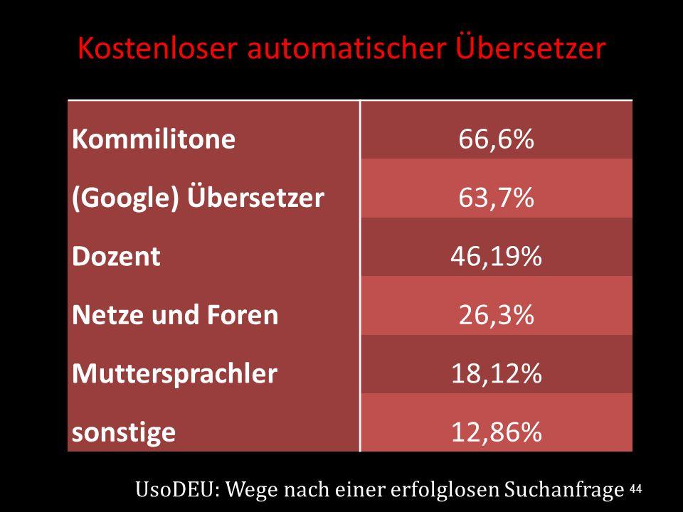 Kostenloser automatischer Übersetzer Kommilitone 66,6% (Google) Übersetzer63,7% Dozent46,19% Netze und Foren26,3% Muttersprachler18,12% sonstige12,86%
