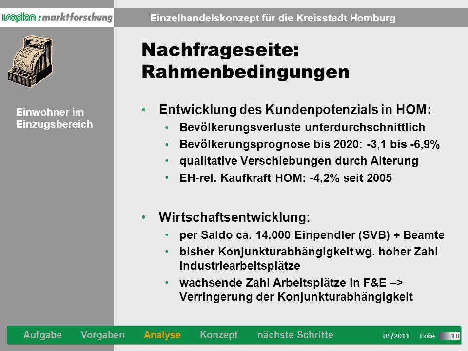 Stand: 08/2007 Folie Einzelhandelskonzept für die Kreisstadt Homburg 05/2011 Folie 10 Nachfrageseite: Rahmenbedingungen Entwicklung des Kundenpotenzials in HOM: Bevölkerungsverluste unterdurchschnittlich Bevölkerungsprognose bis 2020: -3,1 bis -6,9% qualitative Verschiebungen durch Alterung EH-rel.