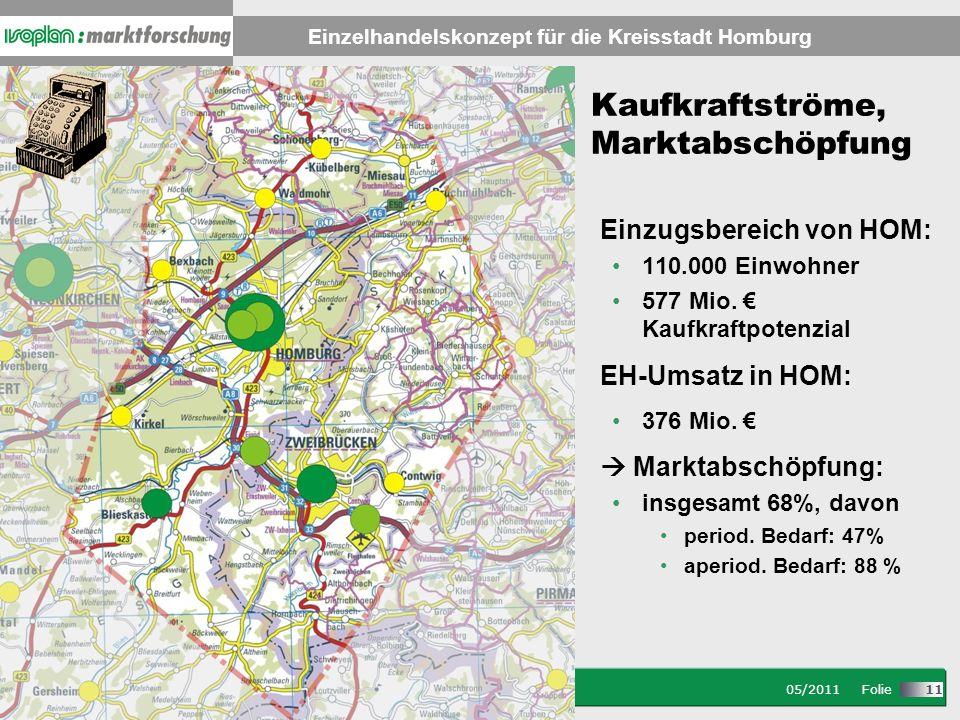 Stand: 08/2007 Folie Einzelhandelskonzept für die Kreisstadt Homburg 05/2011 Folie 11 Kaufkraftströme, Marktabschöpfung Einzugsbereich von HOM: 110.000 Einwohner 577 Mio.