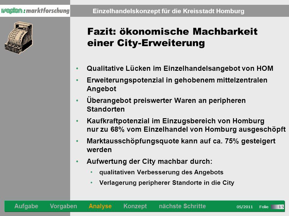 Stand: 08/2007 Folie Einzelhandelskonzept für die Kreisstadt Homburg 05/2011 Folie 15 Fazit: ökonomische Machbarkeit einer City-Erweiterung Qualitative Lücken im Einzelhandelsangebot von HOM Erweiterungspotenzial in gehobenem mittelzentralen Angebot Überangebot preiswerter Waren an peripheren Standorten Kaufkraftpotenzial im Einzugsbereich von Homburg nur zu 68% vom Einzelhandel von Homburg ausgeschöpft Marktausschöpfungsquote kann auf ca.