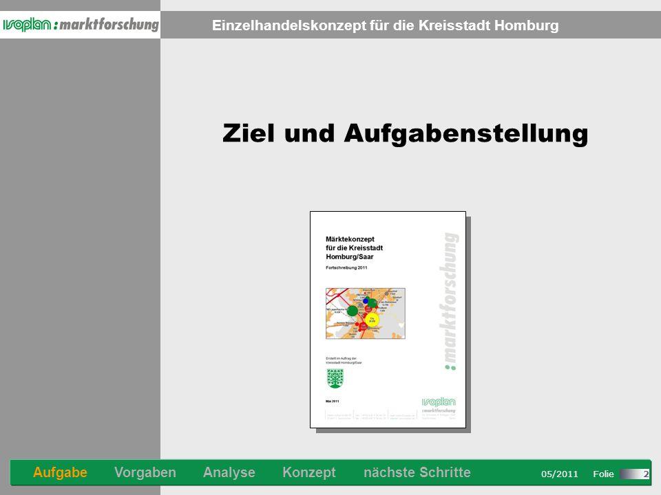 Stand: 08/2007 Folie Einzelhandelskonzept für die Kreisstadt Homburg 05/2011 Folie 2 Ziel und Aufgabenstellung Aufgabe Vorgaben Analyse Konzept nächste Schritte
