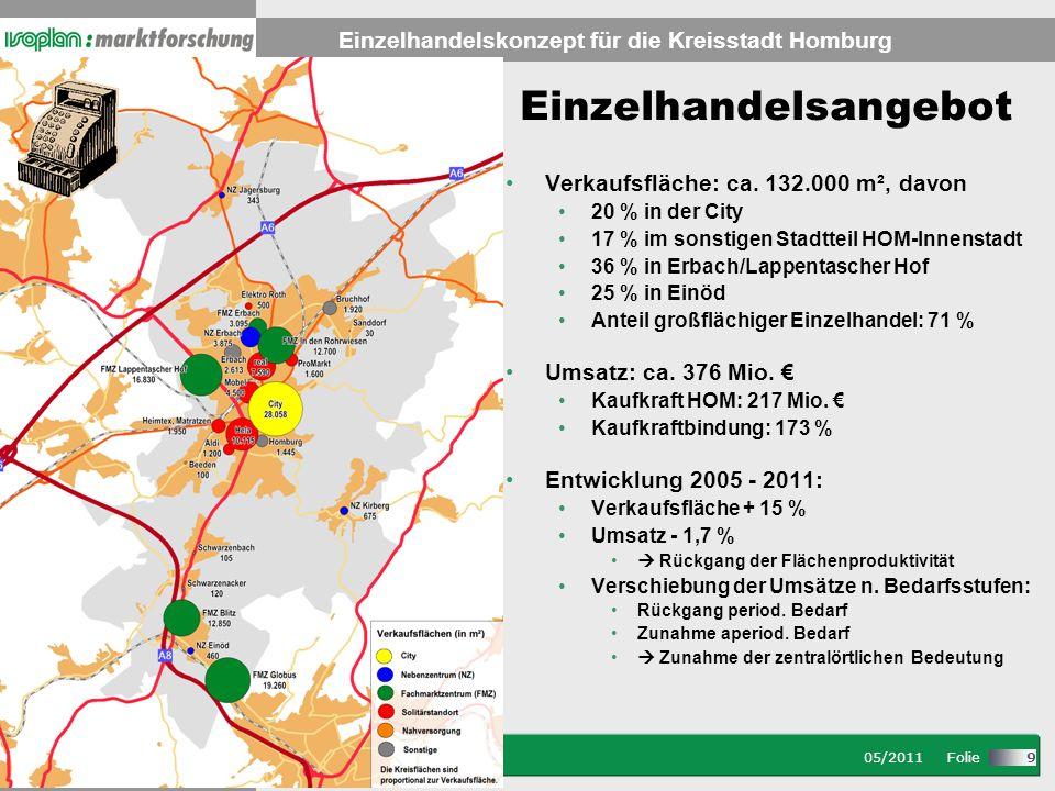 Stand: 08/2007 Folie Einzelhandelskonzept für die Kreisstadt Homburg 05/2011 Folie 9 Einzelhandelsangebot Verkaufsfläche: ca.