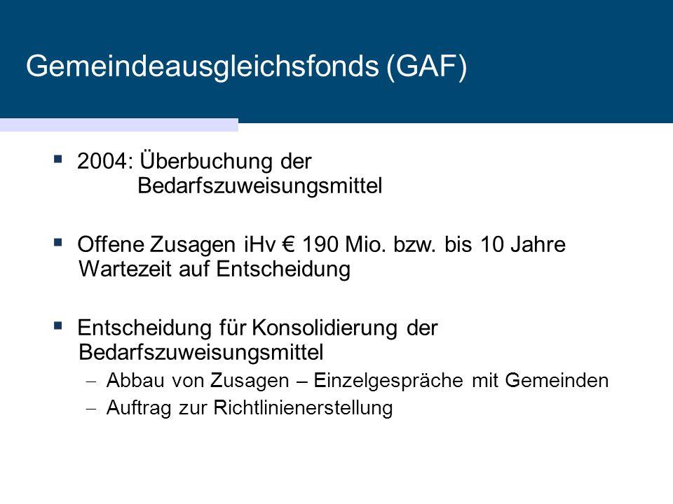 Gemeindeausgleichsfonds (GAF)  2004: Überbuchung der Bedarfszuweisungsmittel  Offene Zusagen iHv € 190 Mio. bzw. bis 10 Jahre Wartezeit auf Entschei