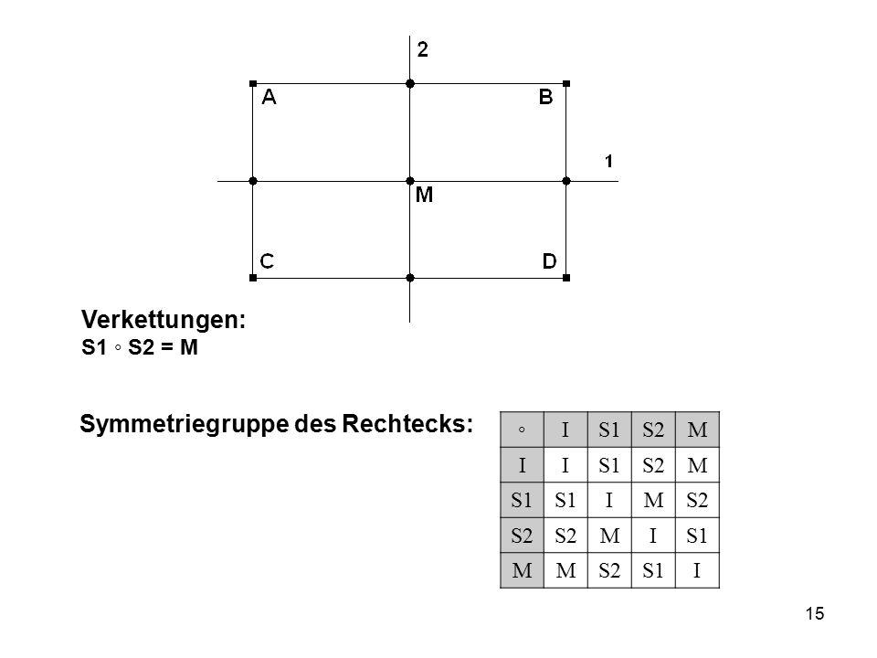 15 Verkettungen: S1 ◦ S2 = M ◦IS1S2M IIS1S2M S1 IMS2 MIS1 MMS2S1I Symmetriegruppe des Rechtecks: