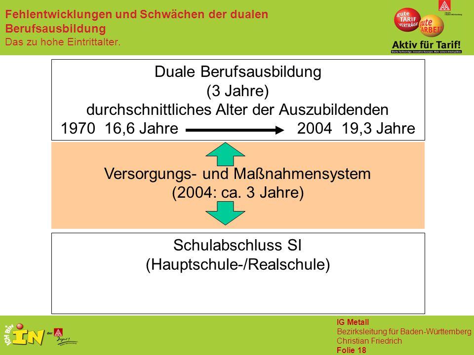IG Metall Bezirksleitung für Baden-Württemberg Christian Friedrich Folie 18 Fehlentwicklungen und Schwächen der dualen Berufsausbildung Das zu hohe Eintrittalter.