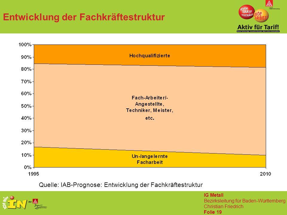 IG Metall Bezirksleitung für Baden-Württemberg Christian Friedrich Folie 19 Entwicklung der Fachkräftestruktur Quelle: IAB-Prognose: Entwicklung der Fachkräftestruktur