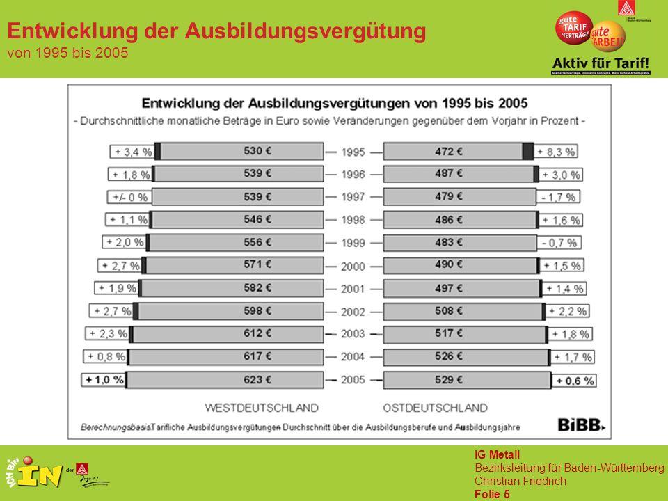 IG Metall Bezirksleitung für Baden-Württemberg Christian Friedrich Folie 5 Entwicklung der Ausbildungsvergütung von 1995 bis 2005