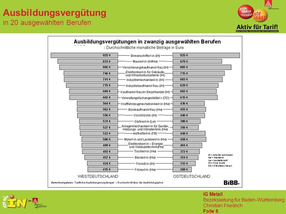 IG Metall Bezirksleitung für Baden-Württemberg Christian Friedrich Folie 6 Ausbildungsvergütung in 20 ausgewählten Berufen