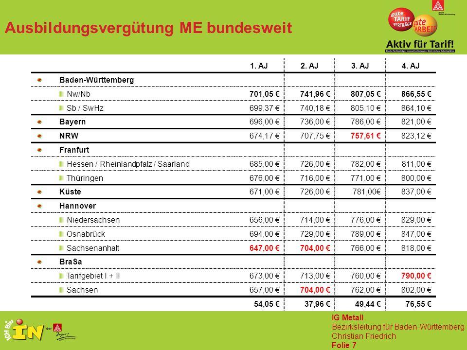 IG Metall Bezirksleitung für Baden-Württemberg Christian Friedrich Folie 7 1.