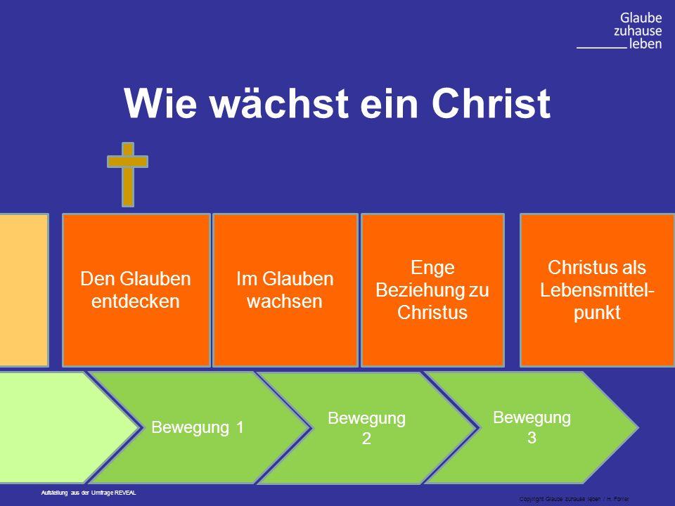 Enge Beziehung zu Christus Christus als Lebensmittel- punkt Bewegung 1 Bewegung 2 Bewegung 3 Den Glauben entdecken Im Glauben wachsen Wie wächst ein Christ Copyright Glaube zuhause leben / H.
