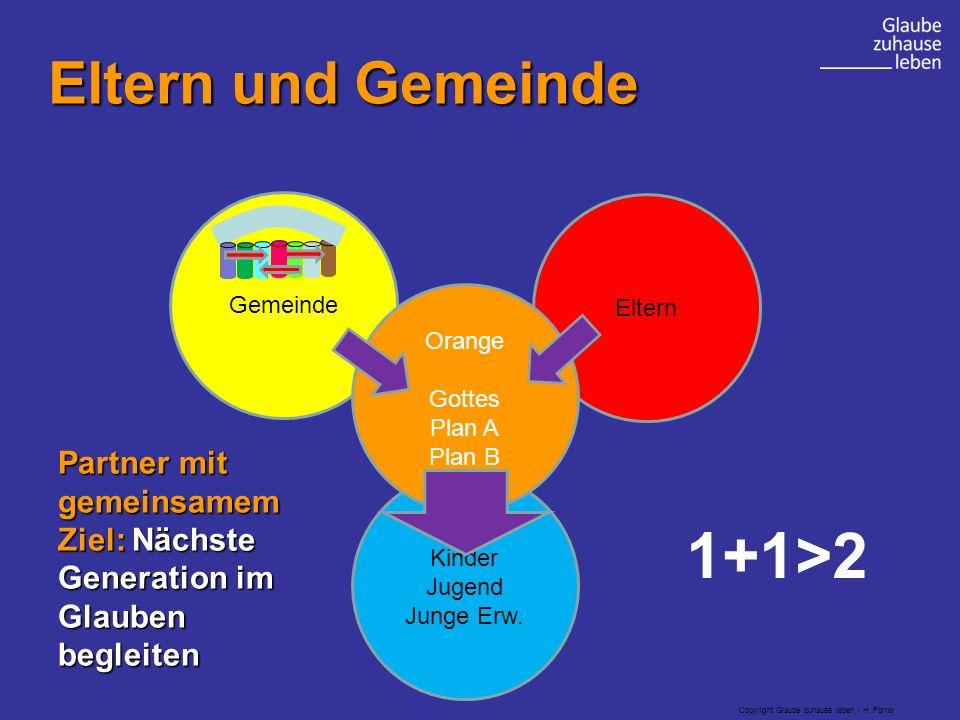 Copyright Glaube zuhause leben / H. Forrer Gemeinde Kinder Jugend Junge Erw.