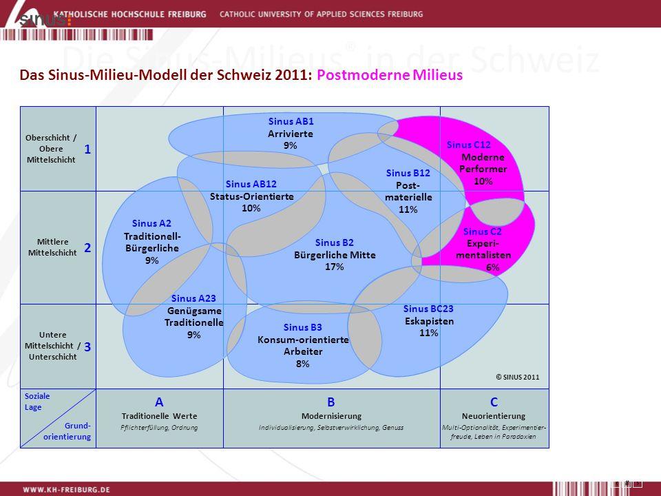 23 Die Sinus-Milieus ® in der Schweiz Das Sinus-Milieu-Modell der Schweiz 2011: Postmoderne Milieus Konsum-orientierte Arbeiter 8% Sinus B3 Arrivierte 9% Sinus AB1 Experi- mentalisten 6% Sinus C2 Post- materielle 11% Sinus B12 Eskapisten 11% Sinus BC23 Moderne Performer 10% Sinus C12 Genügsame Traditionelle 9% Sinus A23 Traditionell- Bürgerliche 9% Sinus A2 Bürgerliche Mitte 17% Sinus B2 Sinus AB12 Status-Orientierte 10% Oberschicht / Obere Mittelschicht Mittlere Mittelschicht Untere Mittelschicht / Unterschicht Soziale Lage Grund- orientierung 3 2 1 A Traditionelle Werte Pflichterfüllung, Ordnung C Neuorientierung Multi-Optionalität, Experimentier- freude, Leben in Paradoxien B Modernisierung Individualisierung, Selbstverwirklichung, Genuss © SINUS 2011