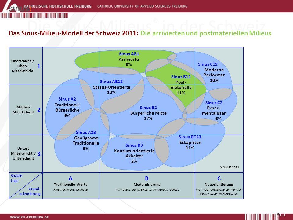 27 Die Sinus-Milieus ® in der Schweiz Das Sinus-Milieu-Modell der Schweiz 2011: Die arrivierten und postmateriellen Milieus Konsum-orientierte Arbeiter 8% Sinus B3 Arrivierte 9% Sinus AB1 Experi- mentalisten 6% Sinus C2 Post- materielle 11% Sinus B12 Eskapisten 11% Sinus BC23 Moderne Performer 10% Sinus C12 Genügsame Traditionelle 9% Sinus A23 Traditionell- Bürgerliche 9% Sinus A2 Bürgerliche Mitte 17% Sinus B2 Sinus AB12 Status-Orientierte 10% Oberschicht / Obere Mittelschicht Mittlere Mittelschicht Untere Mittelschicht / Unterschicht Soziale Lage Grund- orientierung 3 2 1 A Traditionelle Werte Pflichterfüllung, Ordnung C Neuorientierung Multi-Optionalität, Experimentier- freude, Leben in Paradoxien B Modernisierung Individualisierung, Selbstverwirklichung, Genuss © SINUS 2011