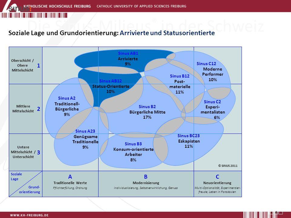 37 Die Sinus-Milieus ® in der Schweiz Soziale Lage und Grundorientierung: Arrivierte und Statusorientierte Konsum-orientierte Arbeiter 8% Sinus B3 Arrivierte 9% Sinus AB1 Experi- mentalisten 6% Sinus C2 Post- materielle 11% Sinus B12 Eskapisten 11% Sinus BC23 Moderne Performer 10% Sinus C12 Genügsame Traditionelle 9% Sinus A23 Traditionell- Bürgerliche 9% Sinus A2 Bürgerliche Mitte 17% Sinus B2 Sinus AB12 Status-Orientierte 10% Oberschicht / Obere Mittelschicht Mittlere Mittelschicht Untere Mittelschicht / Unterschicht Soziale Lage Grund- orientierung 3 2 1 A Traditionelle Werte Pflichterfüllung, Ordnung C Neuorientierung Multi-Optionalität, Experimentier- freude, Leben in Paradoxien B Modernisierung Individualisierung, Selbstverwirklichung, Genuss © SINUS 2011