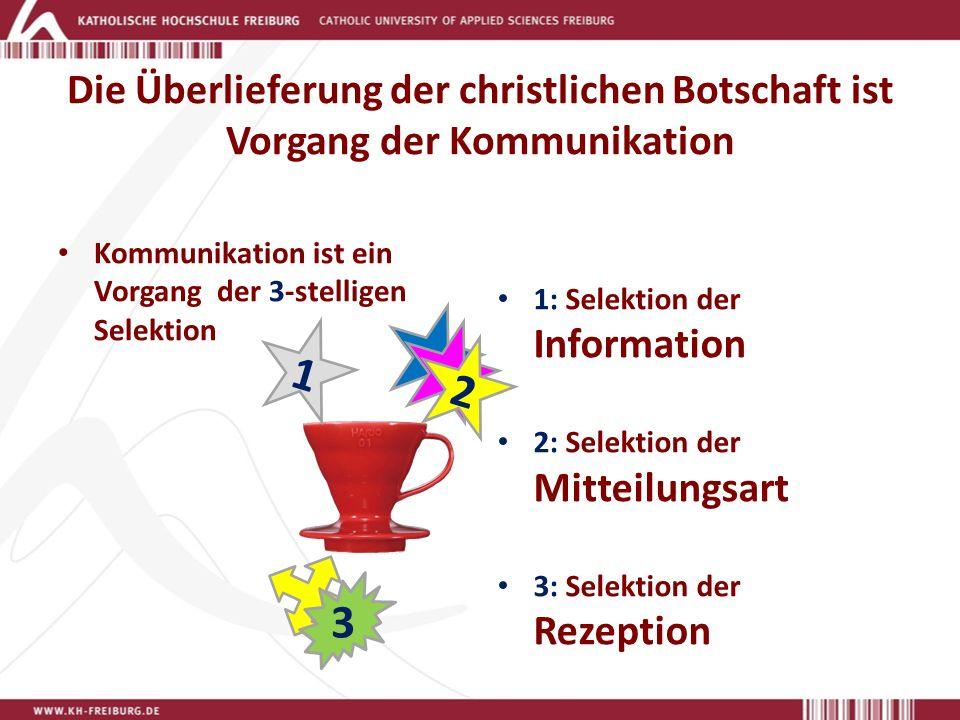 Die Überlieferung der christlichen Botschaft ist Vorgang der Kommunikation Kommunikation ist ein Vorgang der 3-stelligen Selektion 1: Selektion der Information 2: Selektion der Mitteilungsart 3: Selektion der Rezeption 1 2 2 3