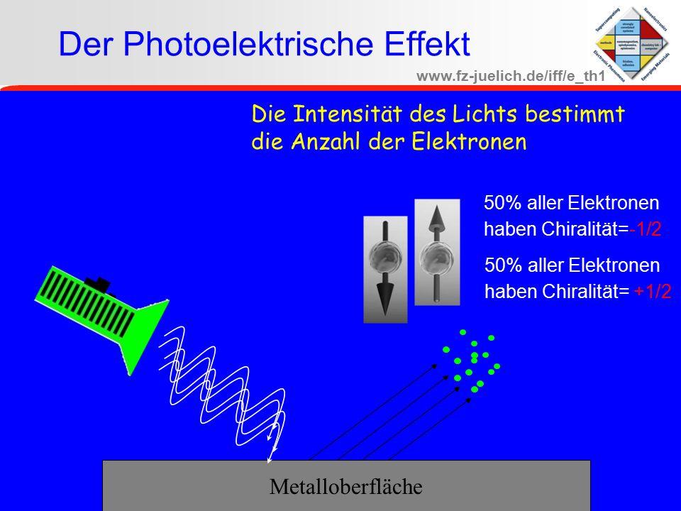 www.fz-juelich.de/iff/e_th1 Bad Neuenahr June -2007 Der Photoelektrische Effekt Metalloberfläche Die Intensität des Lichts bestimmt die Anzahl der Elektronen 50% aller Elektronen haben Chiralität=-1/2 50% aller Elektronen haben Chiralität= +1/2
