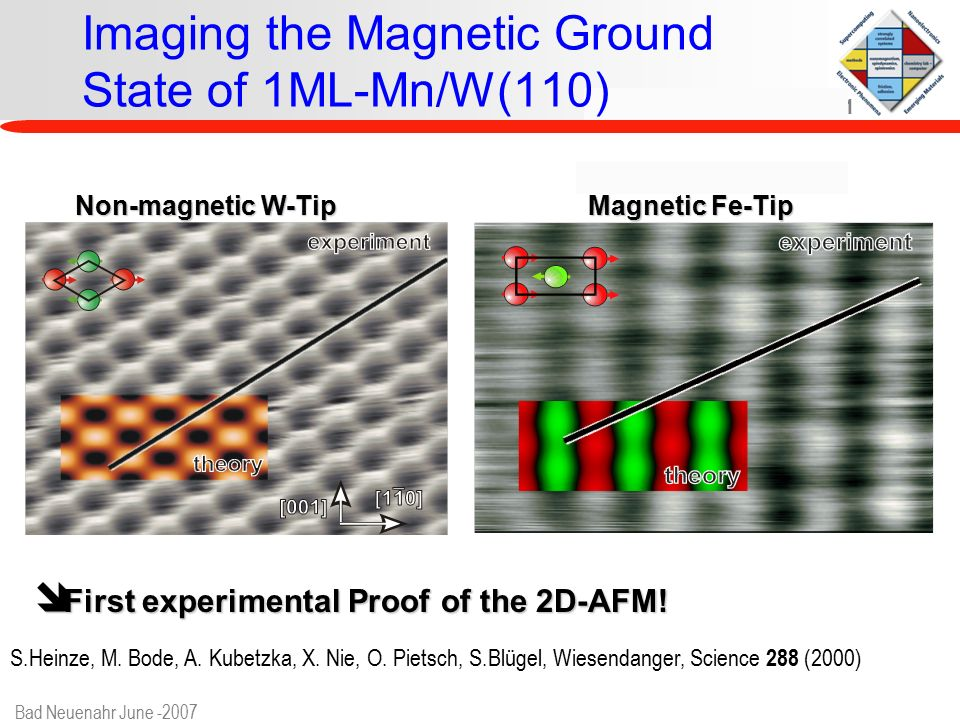 www.fz-juelich.de/iff/e_th1 Bad Neuenahr June -2007 Imaging the Magnetic Ground State of 1ML-Mn/W(110) Non-magnetic W-Tip Magnetic Fe-Tip î First experimental Proof of the 2D-AFM.