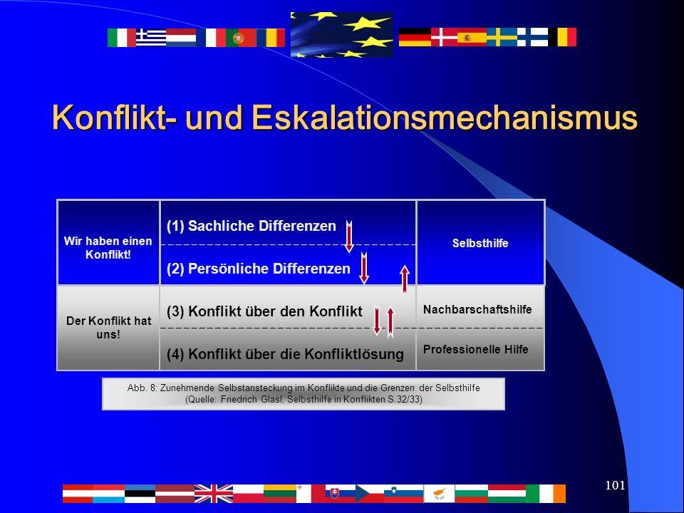 101 Konflikt- und Eskalationsmechanismus (3) Konflikt über den Konflikt (4) Konflikt über die Konfliktlösung (1) Sachliche Differenzen (2) Persönliche