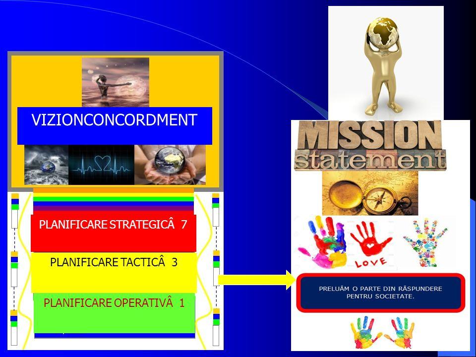 11 VIZIONCONCORDMENT PLANIFICARE STRATEGICÂ 7 PLANIFICARE TACTICÂ 3 PLANIFICARE OPERATIVÂ 1