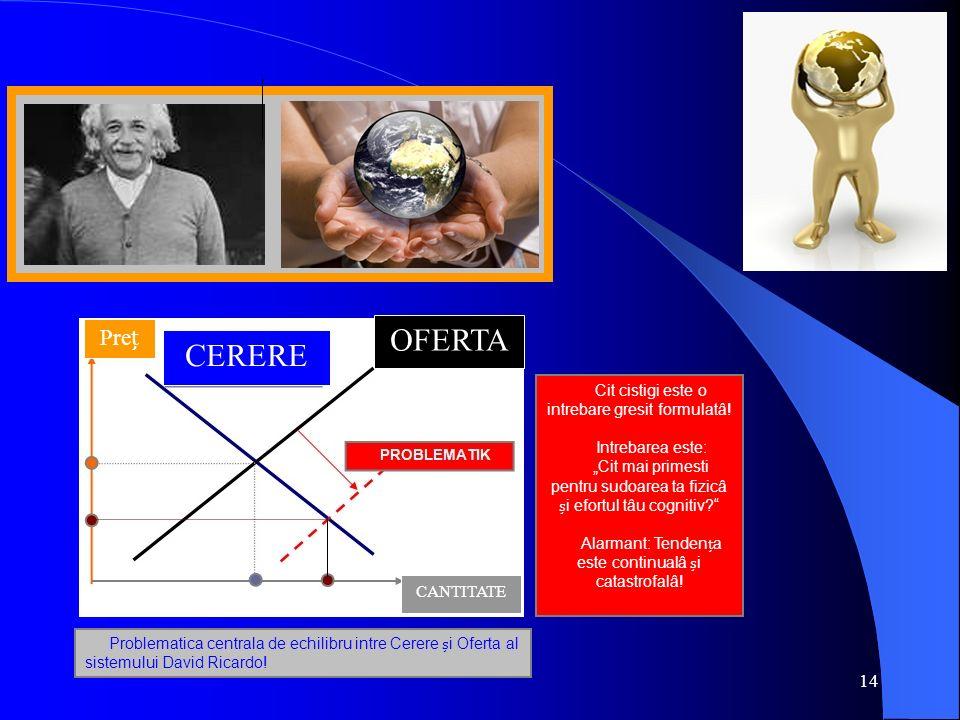 14 Problematica centrala de echilibru intre Cerere i Oferta al sistemului David Ricardo! Cit cistigi este o intrebare gresit formulatâ! Intrebarea est