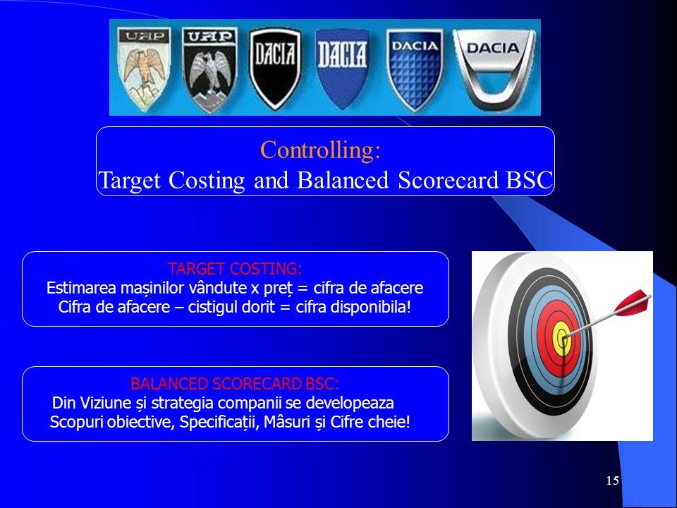 15 Controlling: Target Costing and Balanced Scorecard BSC TARGET COSTING: Estimarea mașinilor vândute x preț = cifra de afacere Cifra de afacere – cistigul dorit = cifra disponibila.