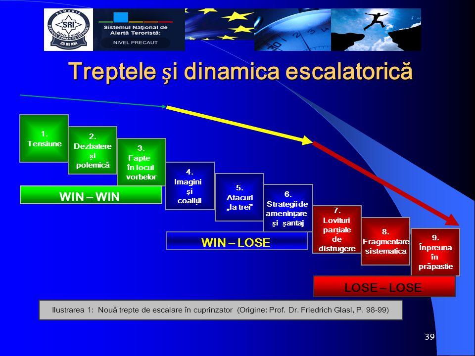 Treptele i dinamica escalatorică 1. Tensiune 2. Dezbatere i polemică 3.