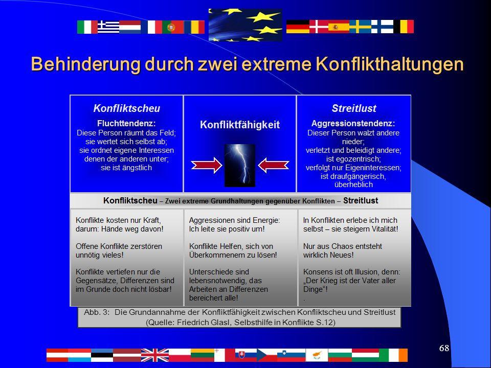 68 Behinderung durch zwei extreme Konflikthaltungen Abb. 3: Die Grundannahme der Konfliktfähigkeit zwischen Konfliktscheu und Streitlust (Quelle: Frie