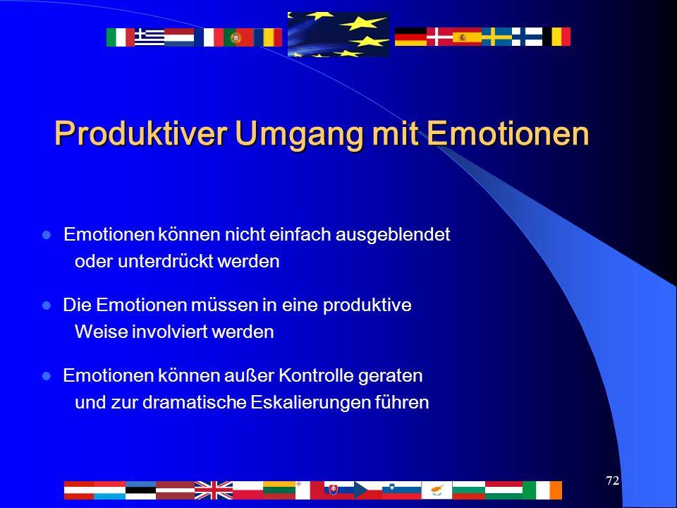 72 Produktiver Umgang mit Emotionen Emotionen können nicht einfach ausgeblendet oder unterdrückt werden Die Emotionen müssen in eine produktive Weise involviert werden Emotionen können außer Kontrolle geraten und zur dramatische Eskalierungen führen