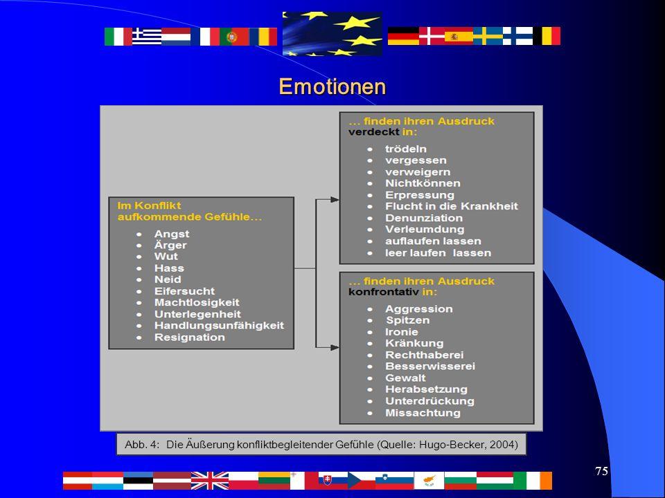 75 Emotionen Abb. 4: Die Äußerung konfliktbegleitender Gefühle (Quelle: Hugo-Becker, 2004)
