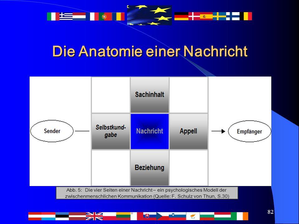 82 Die Anatomie einer Nachricht Abb. 5: Die vier Seiten einer Nachricht – ein psychologisches Modell der zwischenmenschlichen Kommunikation (Quelle: F