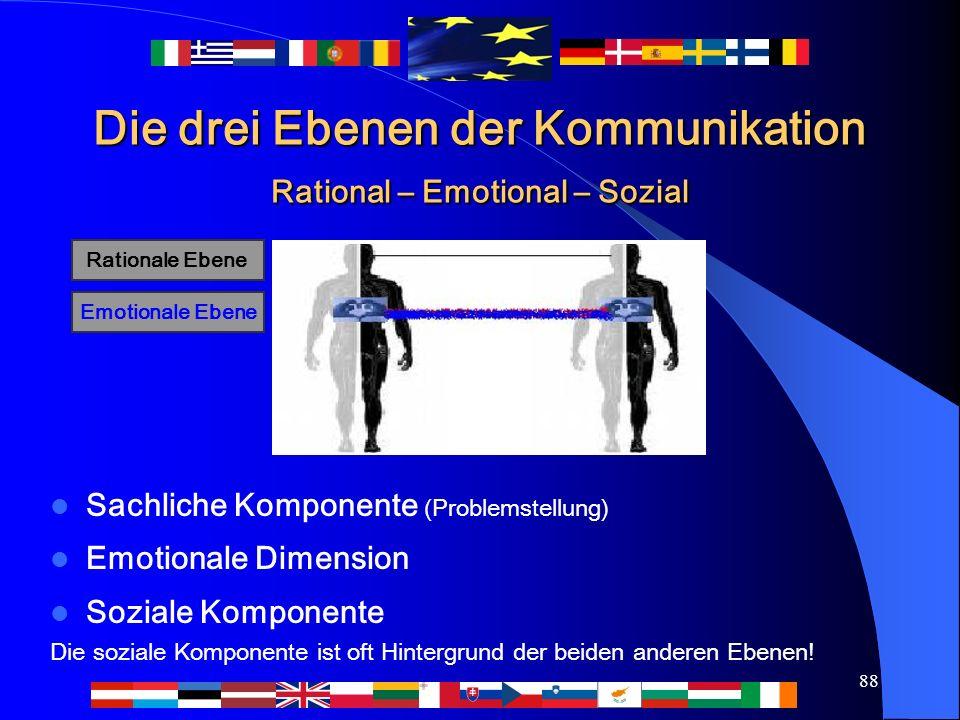 88 Die drei Ebenen der Kommunikation Rational – Emotional – Sozial Sachliche Komponente (Problemstellung) Emotionale Dimension Soziale Komponente Die soziale Komponente ist oft Hintergrund der beiden anderen Ebenen.