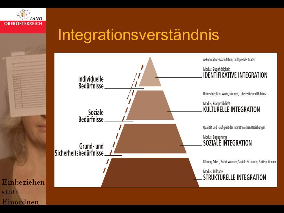 Integrationsverständnis Einbeziehen statt Einordnen