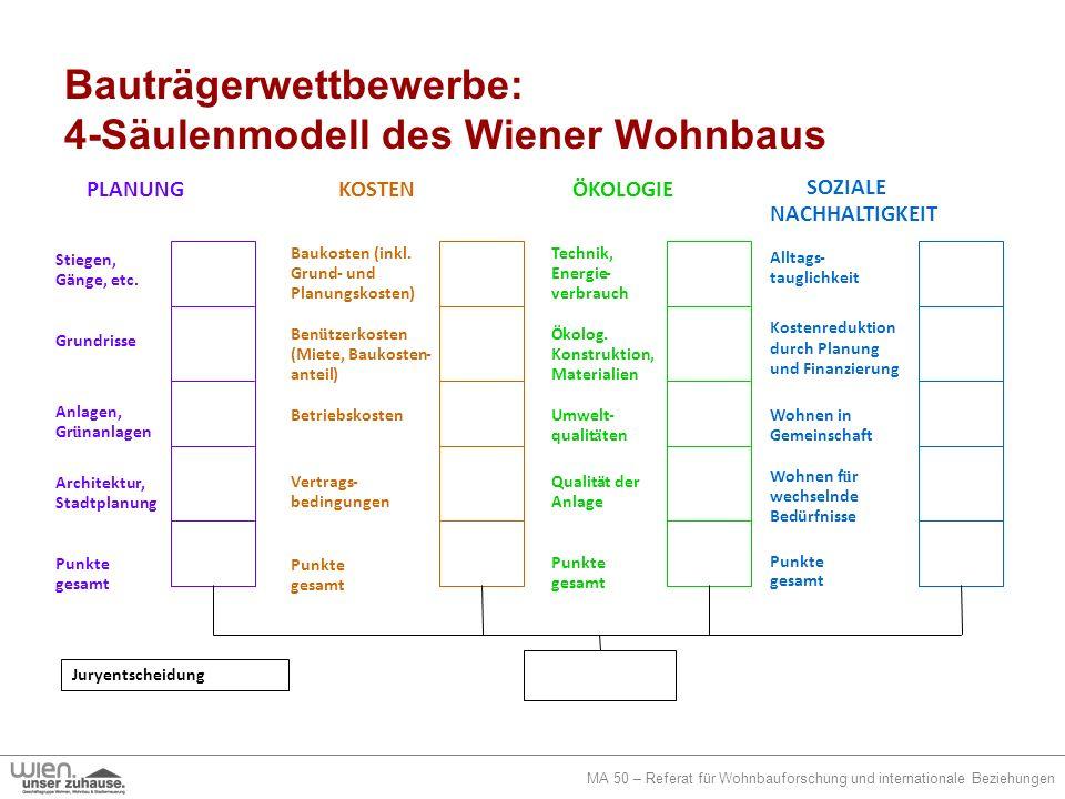 MA 50 – Referat für Wohnbauforschung und internationale Beziehungen Bauträgerwettbewerbe: 4-Säulenmodell des Wiener Wohnbaus