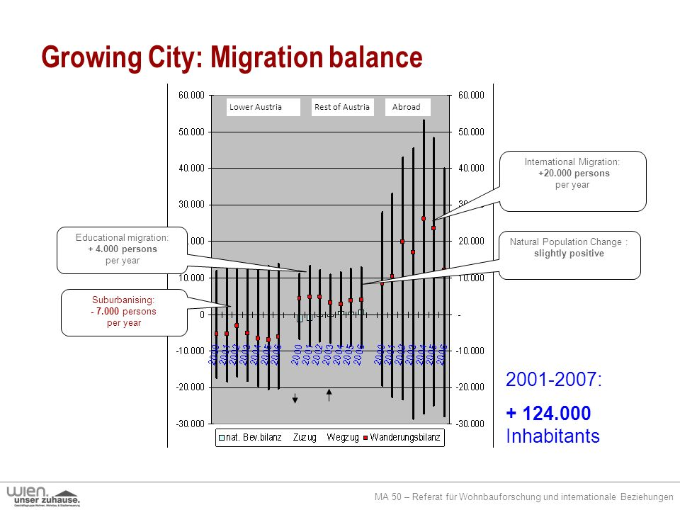 MA 50 – Referat für Wohnbauforschung und internationale Beziehungen Growing City: Migration balance 2001-2007: + 124.000 Inhabitants Rest of Austria S