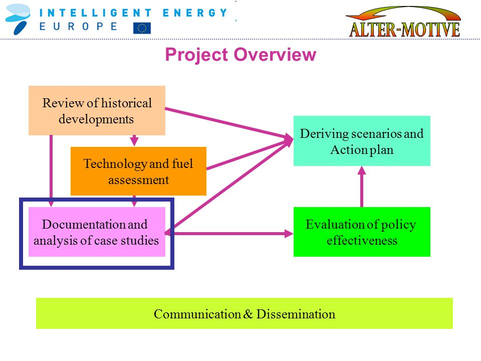 Project Overview Communication & Dissemination Technology and fuel assessment Review of historical developments Evaluation of policy effectiveness Deriving scenarios and Action plan Documentation and analysis of case studies
